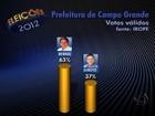 Bernal tem 63%, e Giroto, 37% dos válidos em Campo Grande, diz Ibope