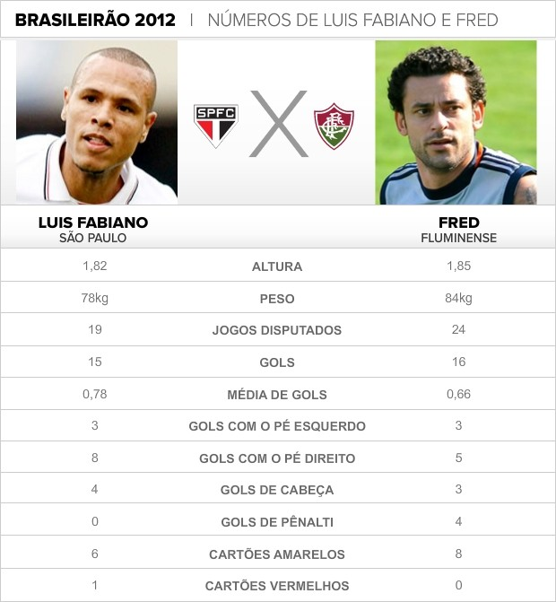 Info LUIS FABIANO x FRED (Foto: infoesporte)