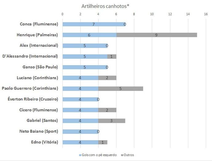 Tabela 4 - artilheiros canhotos (Foto: GloboEsporte.com)