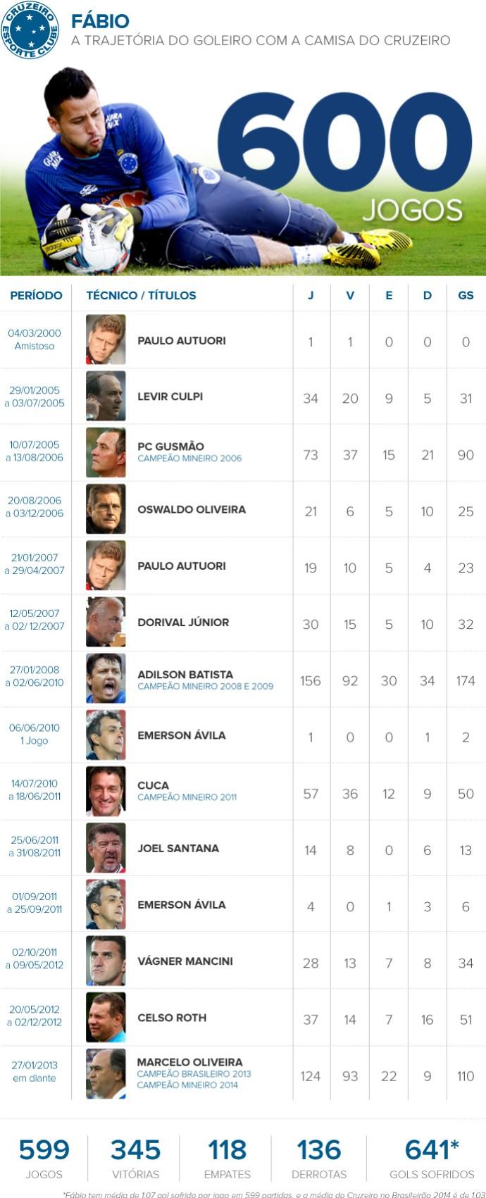 INFO 600 jogos fábio Cruzeiro (Foto: Editoria de Arte)