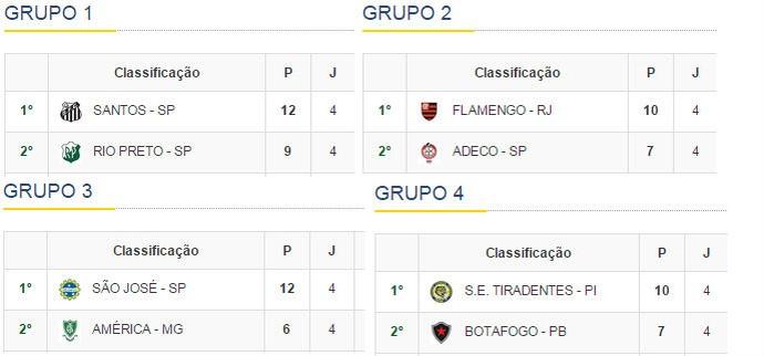 final grupos brasileiro feminino (Foto: CBF/ Reprodução)