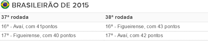 Tabela Inter z-4 2015 (Foto  Reprodução) 3b58279638972
