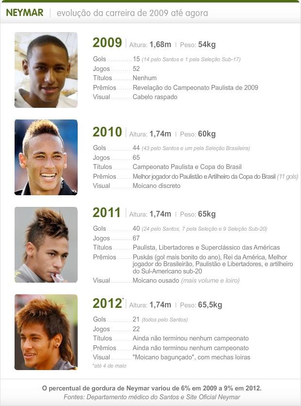 Info Evolucao Neymar 2 (Foto: Infoesporte)