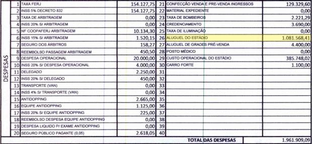 Botafogo despesas FERJ (Foto: Reprodução)