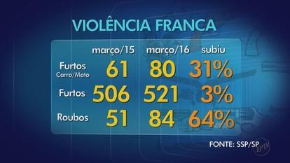 Franca, SP, registra aumento nos casos de furtos de carros e motos