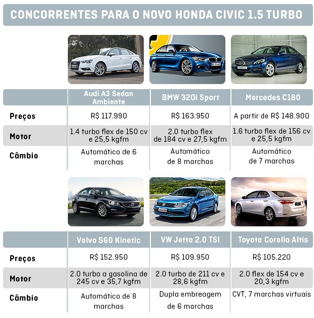 Os concorrentes do Novo Civic 1.5 turbo (Foto: Autoesporte)