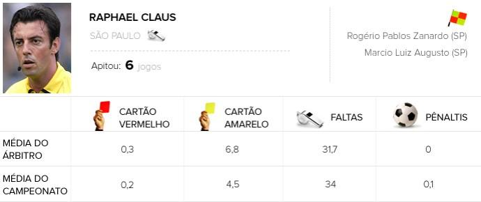 Info Arbitragem brasileirão - Raphael Claus - Santos x Palmeiras (Foto: Arte / Globoesporte.com)