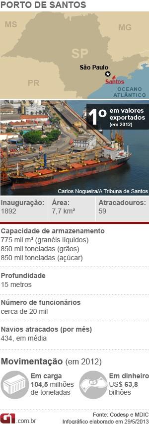 Porto - Santos (Foto: Arte/G1)
