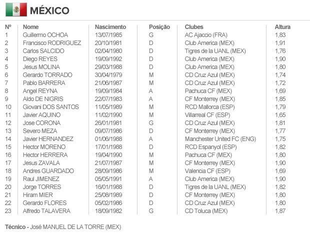 info escalação MÉXICO (Foto: arte esporte)