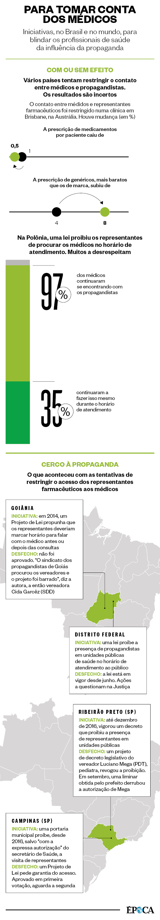PARA TOMAR CONTA DOS MÉDICOS Iniciativas, no Brasil e no mundo, para blindar os profissionais de saúde da influência da propaganda (Foto: Revista ÉPOCA)