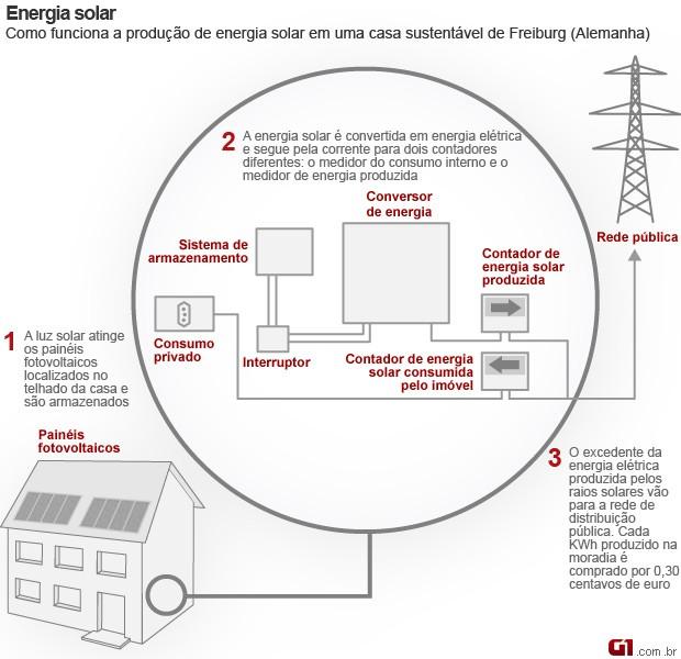 energia solar (Foto:  )
