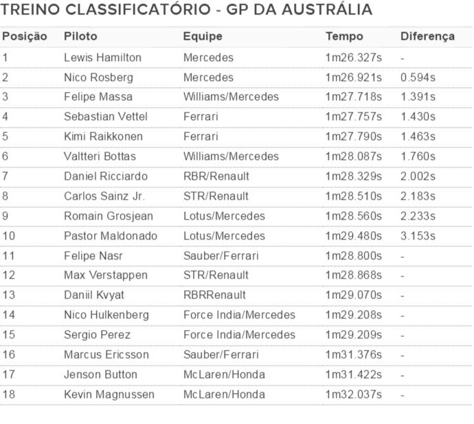 Resultados - Treino Classificatório - GP da Austrália (Foto: Divulgação)