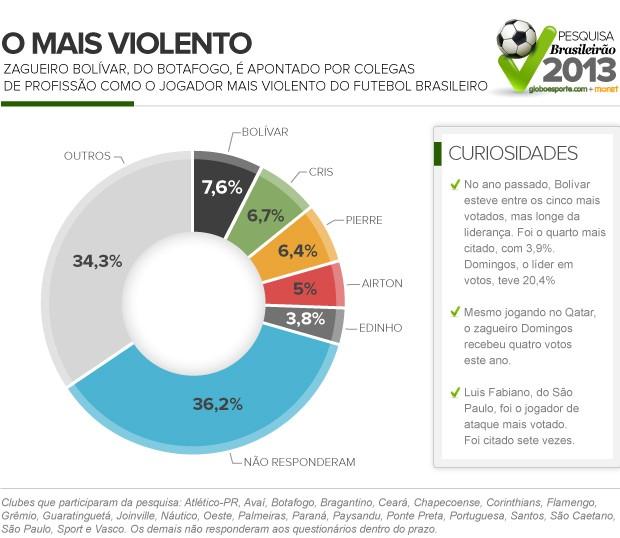info Bolívar Censo (Foto: arte esporte)