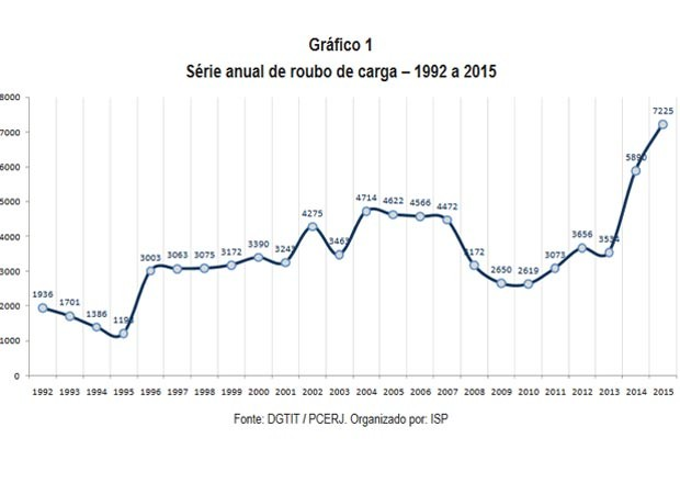 Relatório de Roubo de Carga divulgado pelo Instituto de Segurança Pública do Rio (Foto: Reprodução)