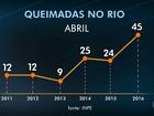 RJ registra 45 queimadas em abril, quase o dobro do período em 2015