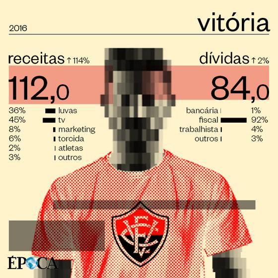 As finanças do Vitória em 2016 (Foto: ÉPOCA)