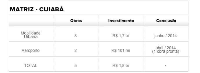 Tabela Matriz Cuiabá (Foto: infoesporte)