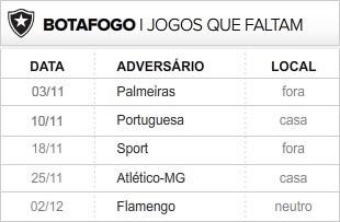 Botafogo 5 últimas rodadas (Foto: Editoria de Arte / Globoesporte.com)