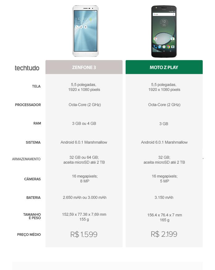 Tabela Comparativa entre Zenfone 3 e Moto Z Play (Foto: Arte/TechTudo)