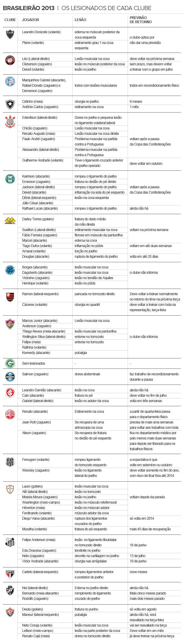 lesionados2 (Foto: Infoesporte)