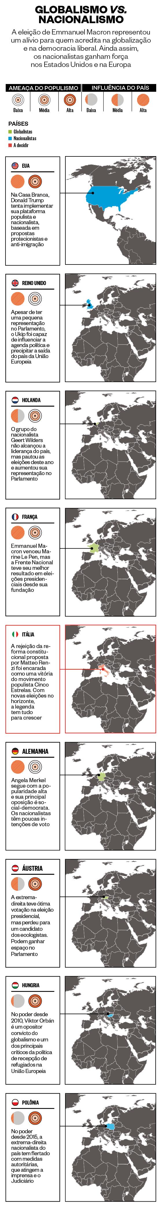 GLOBALISMO VS. NACIONALISMO (Foto: ÉPOCA)