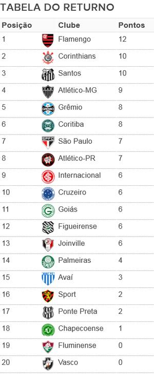 Tabela returno Brasileirão (Foto: GloboEsporte.com)