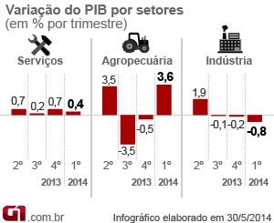 Variação do PIB por setores (Foto: Arte/G1)