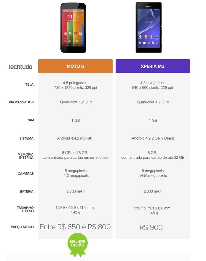 Tabela comparativa de especificações entre Moto G e Xperia M2 (Foto: Arte/TechTudo)