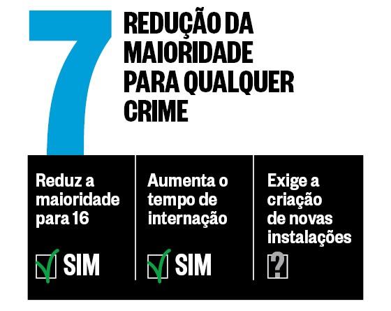 Maioridade Penal | Proposta 7 (Foto: época )