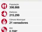 Vitória da Conquista terá 2° turno entre Guilherme (PT) e Herzem (PMDB)