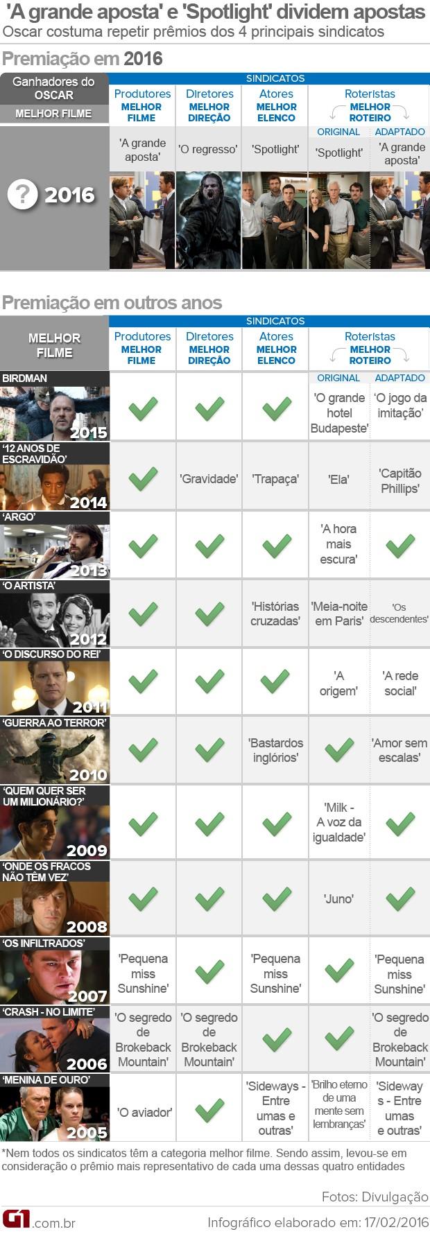 Veja como se saíram os últimos melhores filmes do Oscar nos prêmios dos sindicatos (Foto: Editoria de Arte/G1)