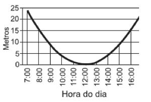 Gráfico D (Foto: Reprodução)