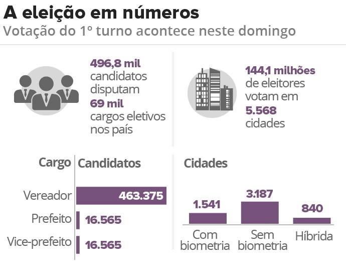 eleição em números