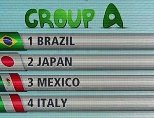 Grupo A, Sorteio copa das Confederações (Foto: Agência AFP)