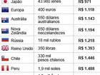 Compare o preço do PlayStation 4 no Brasil e no mundo