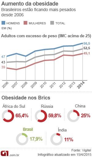 Gráfico obesidade (Foto: G1)