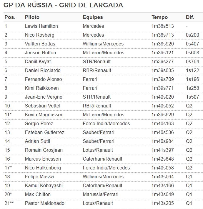 Grid de largada - GP da Rússia (Foto: GloboEsporte.com)