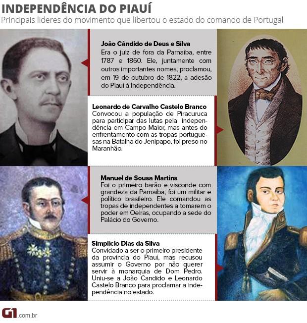 Principais líderes da adesão do Piauí ao processo de Independência do Brasil (Foto: arte: Adelmo Paixão)