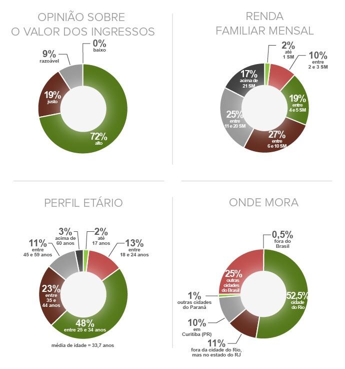 perfil-torcedores_2 (Foto: Infoesporte)