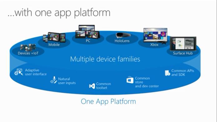 Aplicativos universais podem funcionar em qualquer plataforma (Foto: Reprodução/Microsoft)