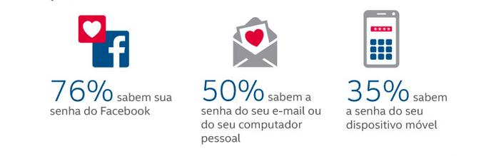Segundo pesquisa, 76% dos brasileiros compartilham senhas do Facebook com quem se relacionam (Divulgação/ Intel Security)