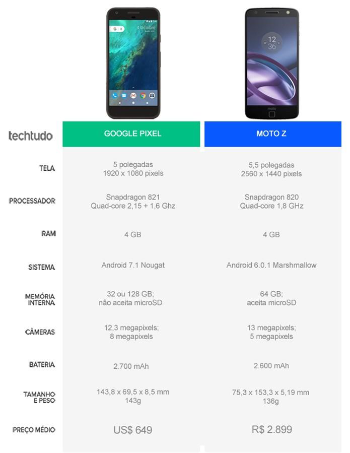 Tabela comparativa entre o Google Pixel e o Moto Z (Foto: Arte/TechTudo)