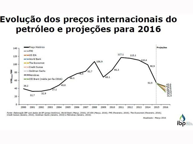 No início de 2015, o preço do barril de petróleo chegou ao seu preço mais baixo em seis anos, negociado abaixo de US$ 50 (Foto: Reprodução / IBP)