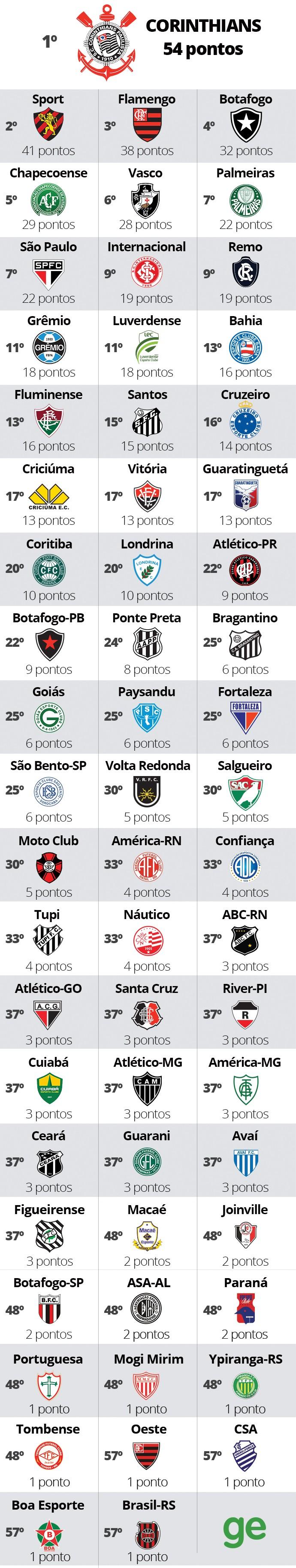Ranking Clubes v3