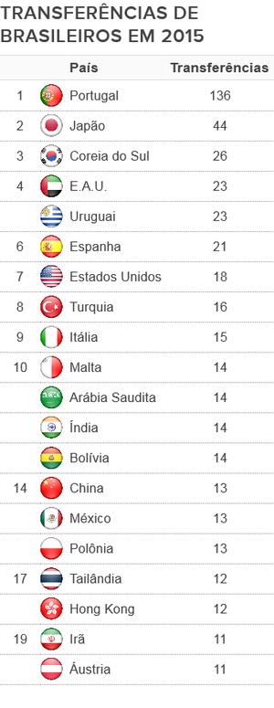 TABELA Transferências internacionais por país (Foto: Arte SporTV.com)