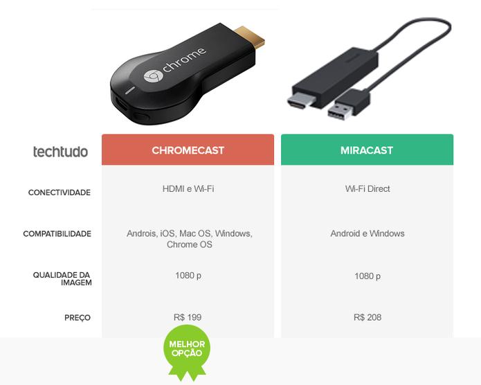 O Chromecast é a melhor opção no comparativo do TechTudo (Foto: Arte/TechTudo)