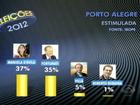 Ibope mostra Manuela com 37% e Fortunati com 35% em Porto Alegre