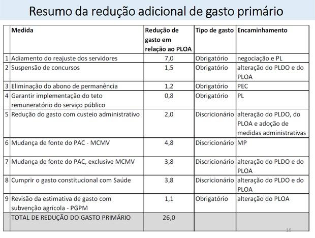 Governo anuncia 9 medidas de corte de gastos anunciadas pelo governo (Foto: Divulgação)