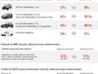 Confira os preços dos carros mais vendidos no Brasil com o novo IPI