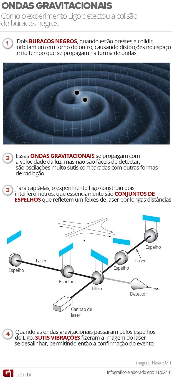 Ondas Gravitacionais VA (Foto: G1)